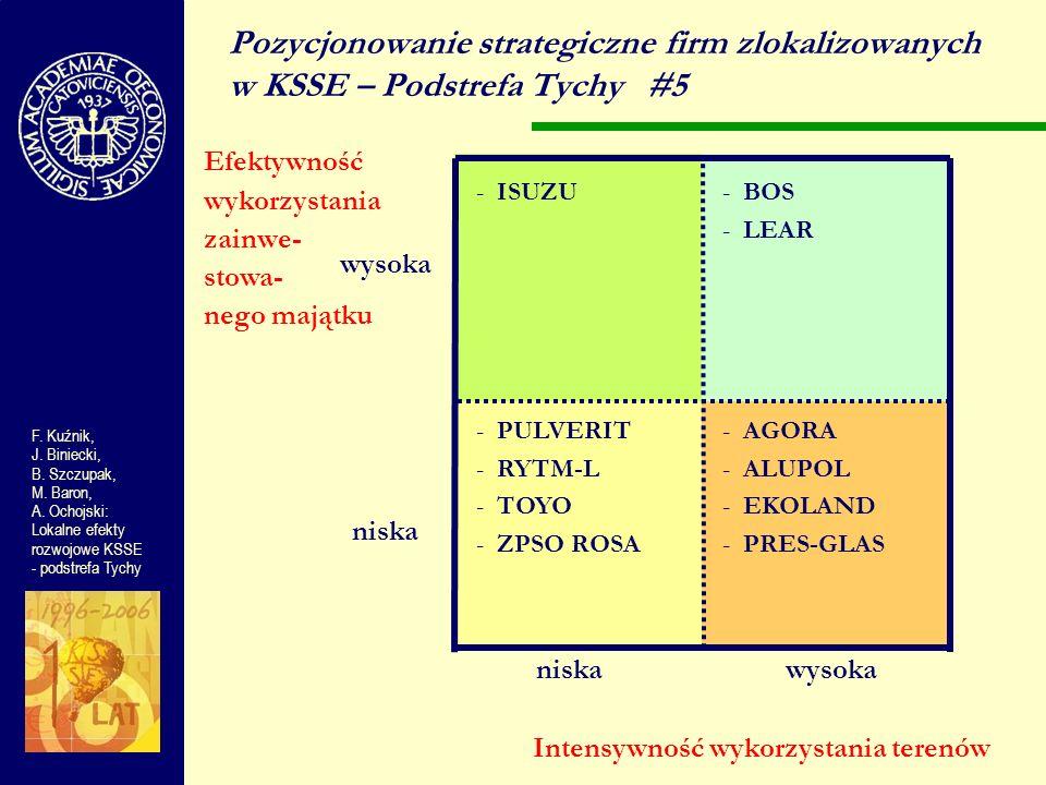 wysoka niska wysoka Pozycjonowanie strategiczne firm zlokalizowanych w KSSE – Podstrefa Tychy#5 F. Kuźnik, J. Biniecki, B. Szczupak, M. Baron, A. Ocho