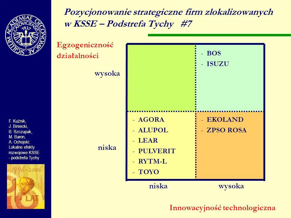 wysoka niska wysoka Pozycjonowanie strategiczne firm zlokalizowanych w KSSE – Podstrefa Tychy#7 Egzogeniczność działalności F. Kuźnik, J. Biniecki, B.