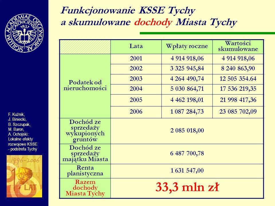 Funkcjonowanie KSSE Tychy a skumulowane dochody Miasta Tychy F. Kuźnik, J. Biniecki, B. Szczupak, M. Baron, A. Ochojski: Lokalne efekty rozwojowe KSSE