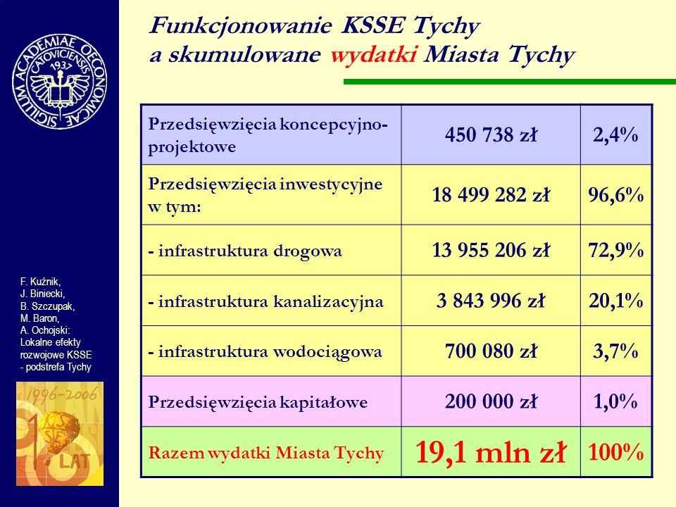 F. Kuźnik, J. Biniecki, B. Szczupak, M. Baron, A. Ochojski: Lokalne efekty rozwojowe KSSE - podstrefa Tychy Funkcjonowanie KSSE Tychy a skumulowane wy