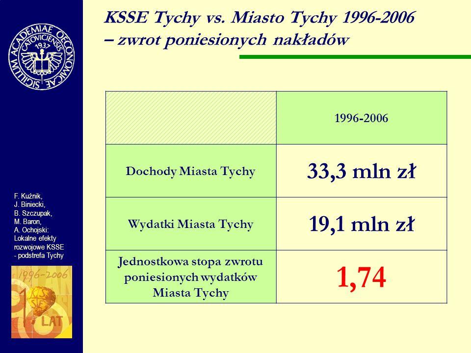KSSE Tychy vs. Miasto Tychy 1996-2006 – zwrot poniesionych nakładów F. Kuźnik, J. Biniecki, B. Szczupak, M. Baron, A. Ochojski: Lokalne efekty rozwojo