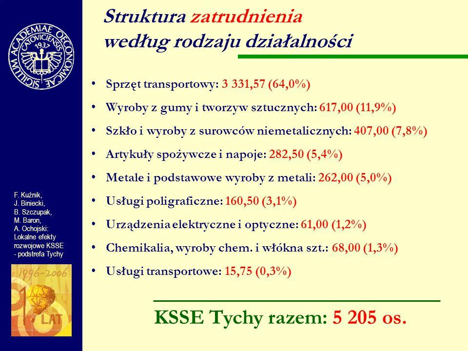 Struktura zatrudnienia według rodzaju działalności Sprzęt transportowy: 3 331,57 (64,0%) Wyroby z gumy i tworzyw sztucznych: 617,00 (11,9%) Szkło i wy