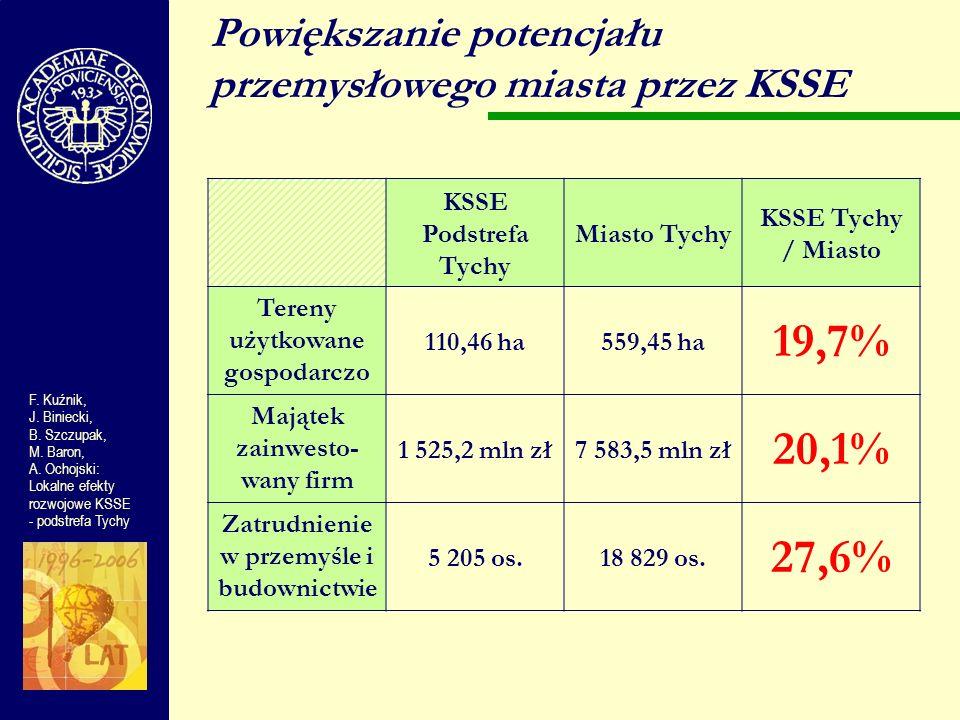 KSSE Podstrefa Tychy Miasto Tychy KSSE Tychy / Miasto Tereny użytkowane gospodarczo 110,46 ha559,45 ha 19,7% Majątek zainwesto- wany firm 1 525,2 mln