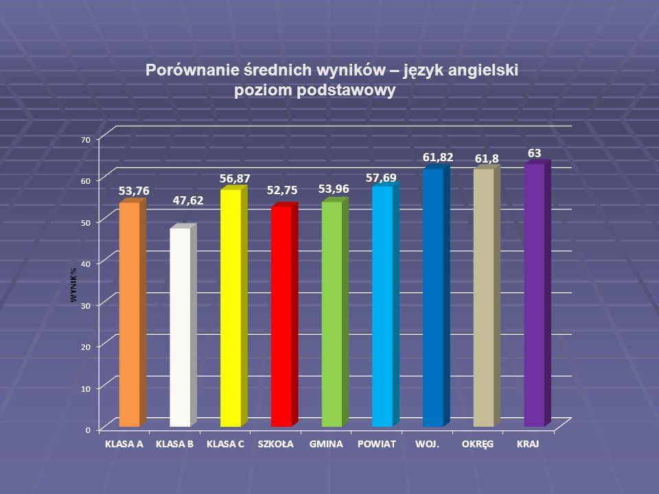 Porównanie średnich wyników – język angielski poziom podstawowy