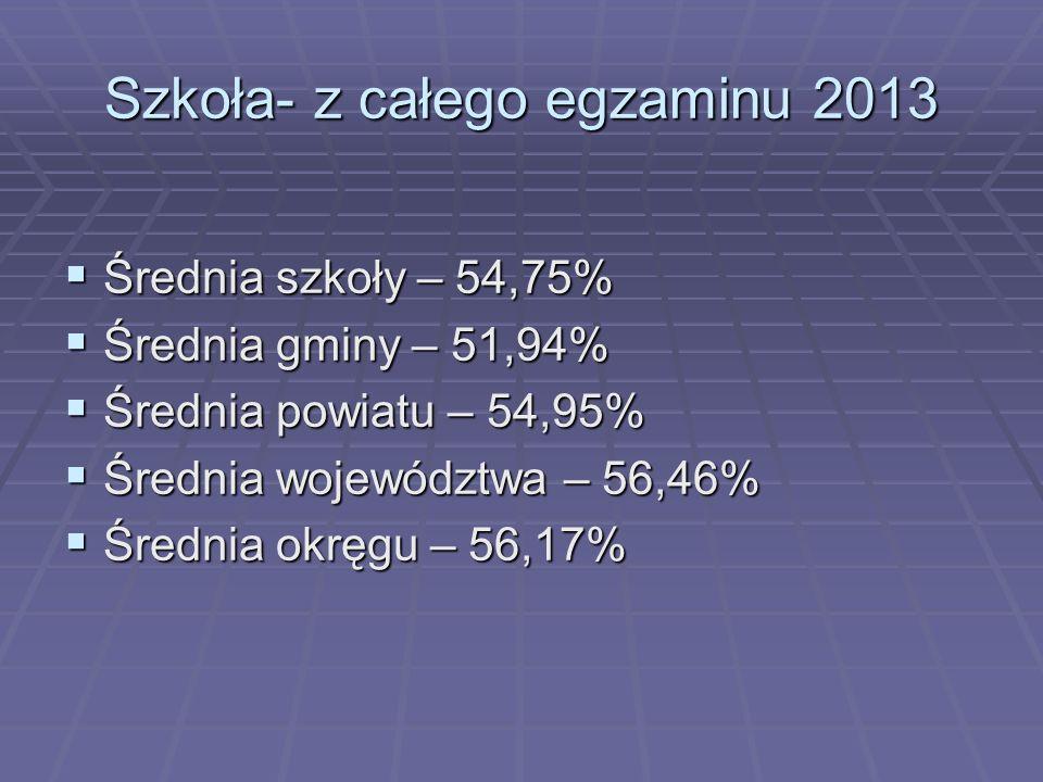 Szkoła- z całego egzaminu 2013 Średnia szkoły – 54,75% Średnia szkoły – 54,75% Średnia gminy – 51,94% Średnia gminy – 51,94% Średnia powiatu – 54,95%