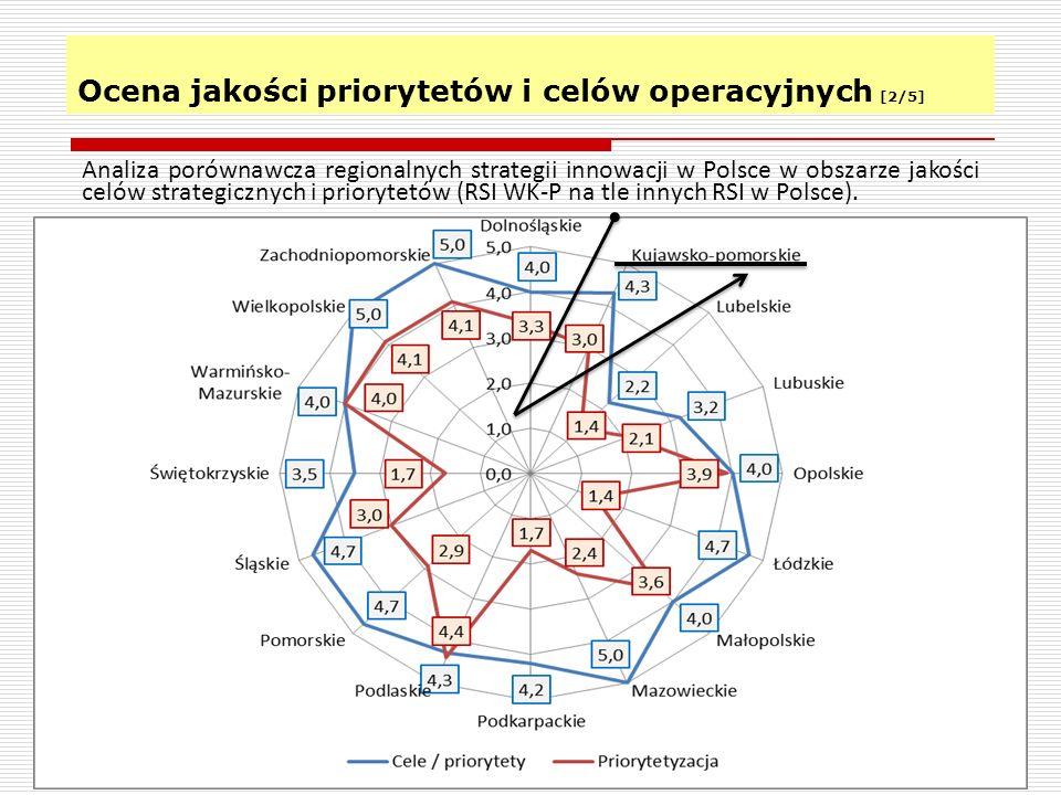System zarządzania i zagadnienia pokrewne 18 Analiza porównawcza RSI w Polsce w obszarze struktur zarządzania oraz mechanizmów monitoringu i ewaluacji.