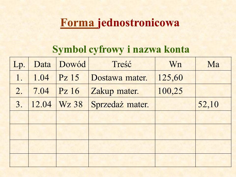 Forma Forma jednostronicowa Lp.DataDowódTreśćWnMa 1. 1.04Pz 15Dostawa mater.125,60 2. 7.04Pz 16Zakup mater.100,25 3.12.04Wz 38Sprzedaż mater.52,10 Sym