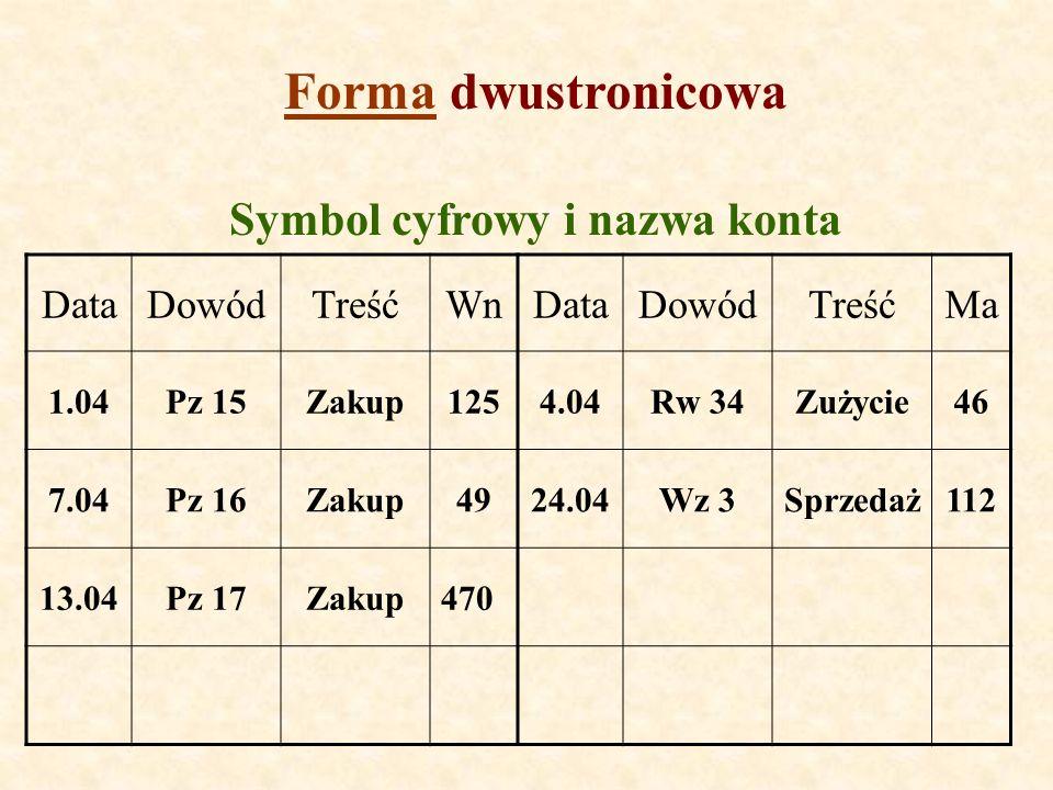 FormaForma dwustronicowa Symbol cyfrowy i nazwa konta DataDowódTreśćWnDataDowódTreśćMa 1.04Pz 15Zakup1254.04Rw 34Zużycie46 7.04Pz 16Zakup4924.04Wz 3Sp