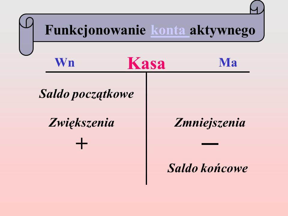Kasa WnMa Zwiększenia + Zmniejszenia Saldo końcowe Funkcjonowanie konta aktywnegokonta