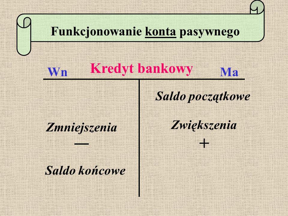 Funkcjonowanie konta pasywnegokonta Kredyt bankowy WnMa Saldo początkowe Zwiększenia + Zmniejszenia Saldo końcowe