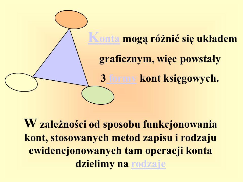 K onta mogą różnić się układem K onta graficznym, więc powstały 3 formy kont księgowych. formy W zależności od sposobu funkcjonowania kont, stosowanyc