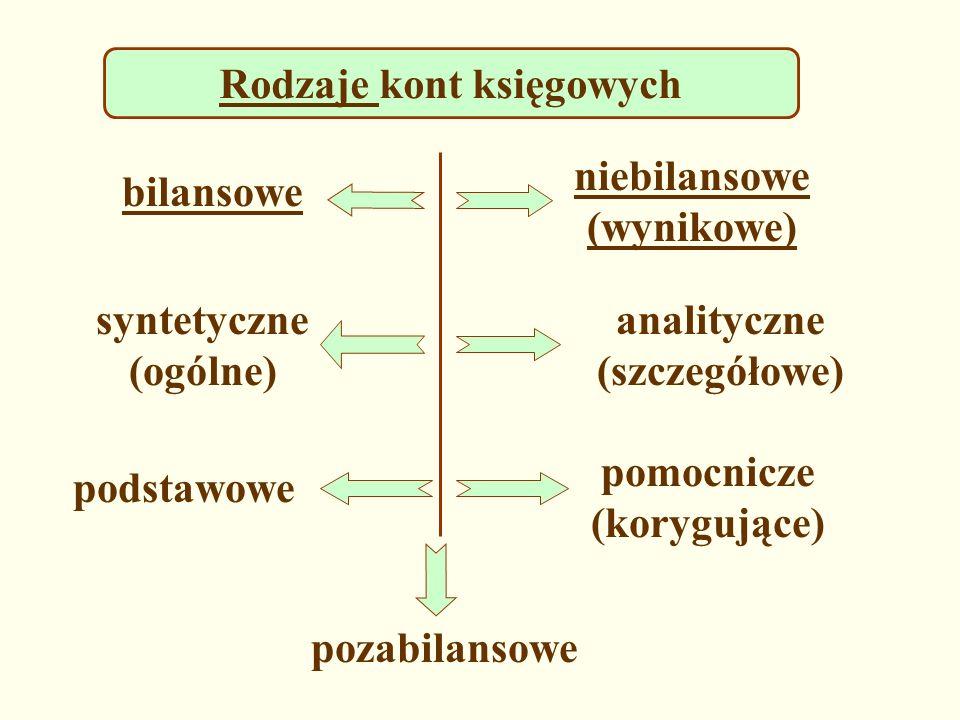 Rodzaje Rodzaje kont księgowych bilansowe niebilansowe (wynikowe) syntetyczne (ogólne) analityczne (szczegółowe) podstawowe pomocnicze (korygujące) po