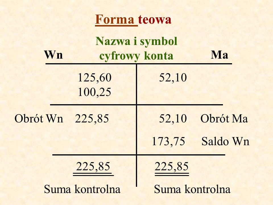 Forma teowa WnMa Nazwa i symbol cyfrowy konta 125,60 100,25 52,10 225,8552,10Obrót WnObrót Ma 173,75Saldo Wn 225,85 Suma kontrolna