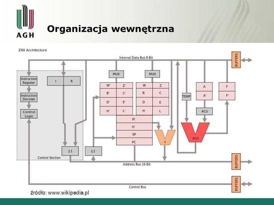 Organizacja wewnętrzna źródło: www.wikipedia.pl