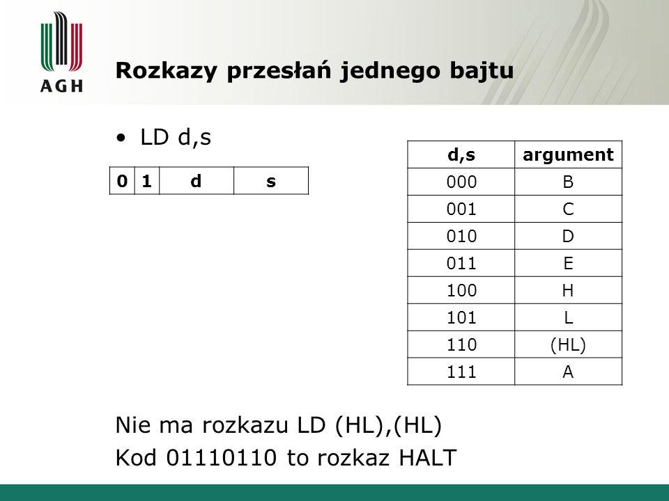 Rozkazy przesłań jednego bajtu LD d,s Nie ma rozkazu LD (HL),(HL) Kod 01110110 to rozkaz HALT 01ds d,sargument 000B 001C 010D 011E 100H 101L 110(HL) 1