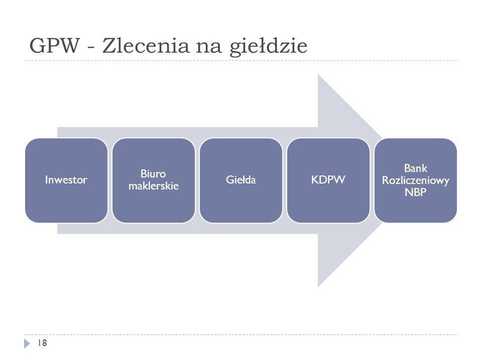 GPW - Zlecenia na giełdzie 18 Inwestor Biuro maklerskie GiełdaKDPW Bank Rozliczeniowy NBP