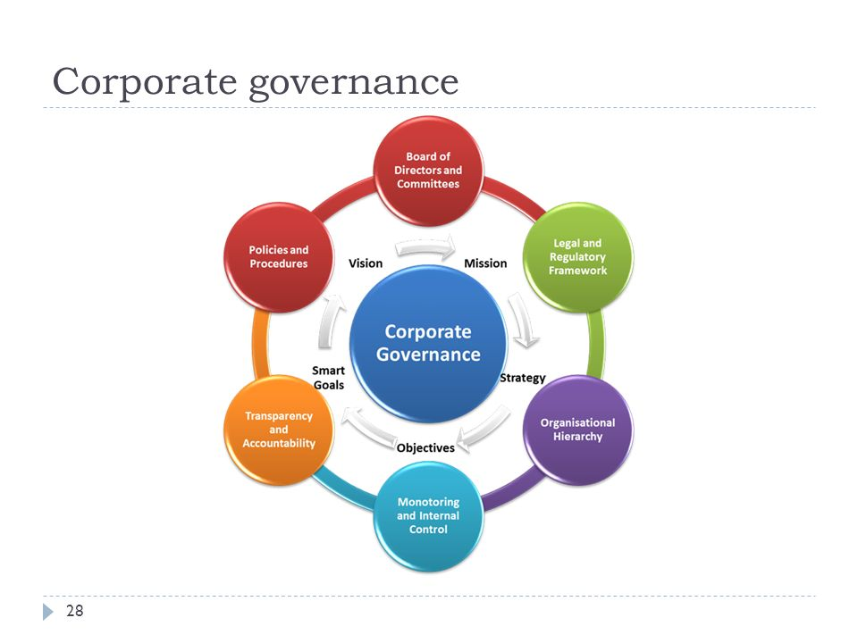 Corporate governance 28