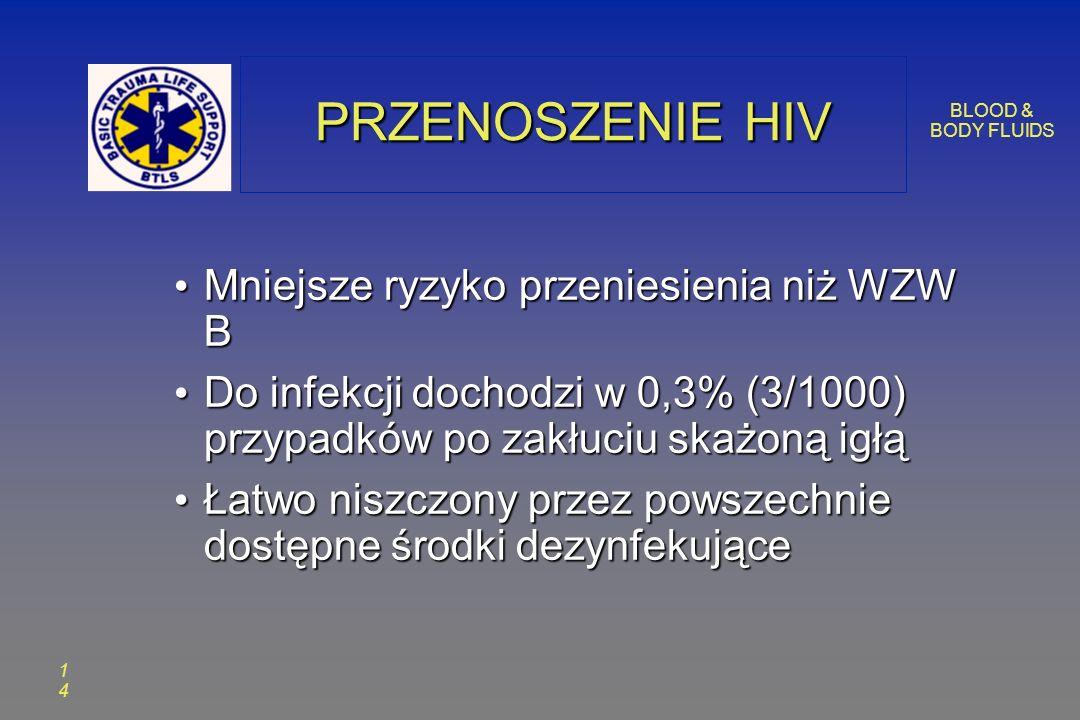 BLOOD & BODY FLUIDS 1414 PRZENOSZENIE HIV Mniejsze ryzyko przeniesienia niż WZW B Mniejsze ryzyko przeniesienia niż WZW B Do infekcji dochodzi w 0,3% (3/1000) przypadków po zakłuciu skażoną igłą Do infekcji dochodzi w 0,3% (3/1000) przypadków po zakłuciu skażoną igłą Łatwo niszczony przez powszechnie dostępne środki dezynfekujące Łatwo niszczony przez powszechnie dostępne środki dezynfekujące