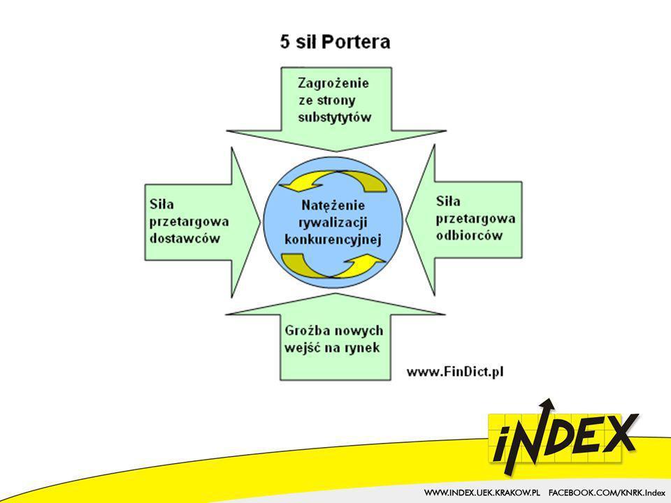 Obliczanie wartości wewnętrznej metodą DCF