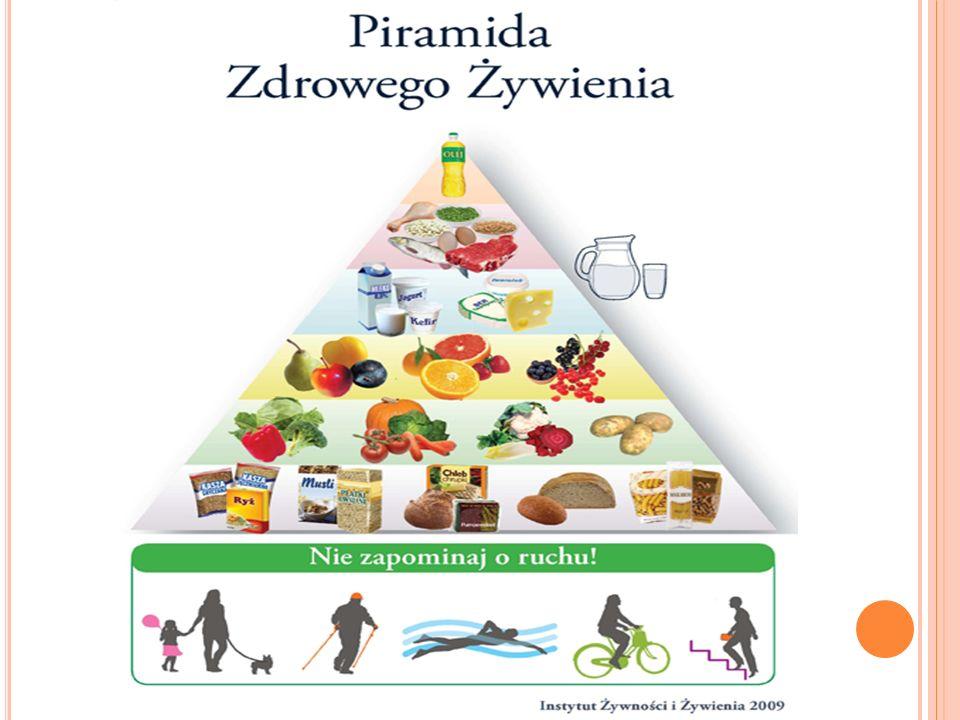 N OWOŚCI W PIRAMIDZIE ŻYWIENIOWEJ W najnowszej wersji piramidy został po raz pierwszy położony nacisk na aktywność fizyczną, ( co najmniej 30 minut dziennie ) która warunkuje zdrowie, wspomaga właściwe trawienie i spalanie nadmiaru dostarczanej z pokarmem energii.