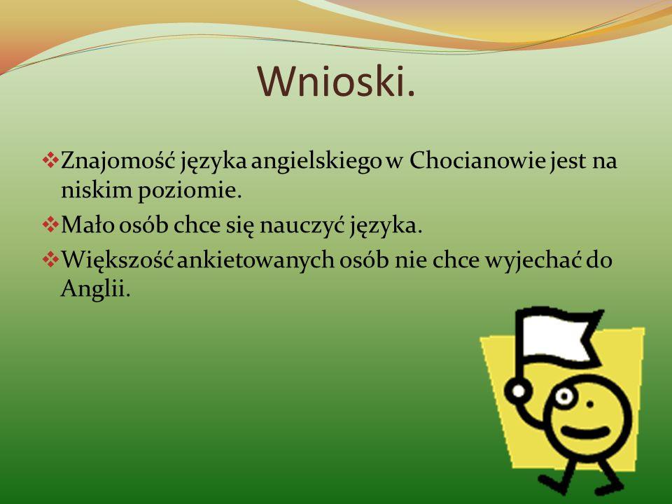 Wnioski. Znajomość języka angielskiego w Chocianowie jest na niskim poziomie. Mało osób chce się nauczyć języka. Większość ankietowanych osób nie chce