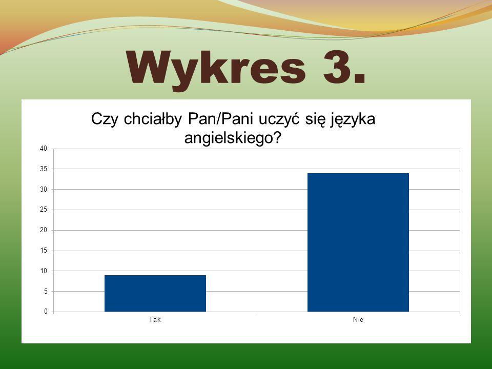 Wykres 3.