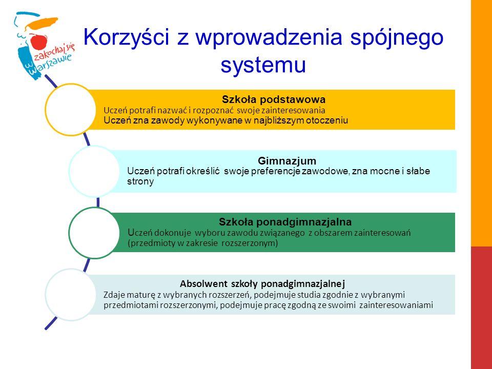 W związku z organizacją Warszawskiego Systemu Doradztwa Zawodowego w dniu 24 października o godz.