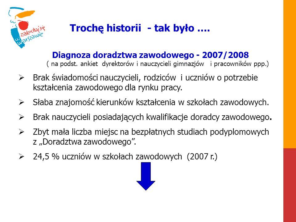 Działania w latach 2008-2013 1.Powołanie doradcy metodycznego ds.
