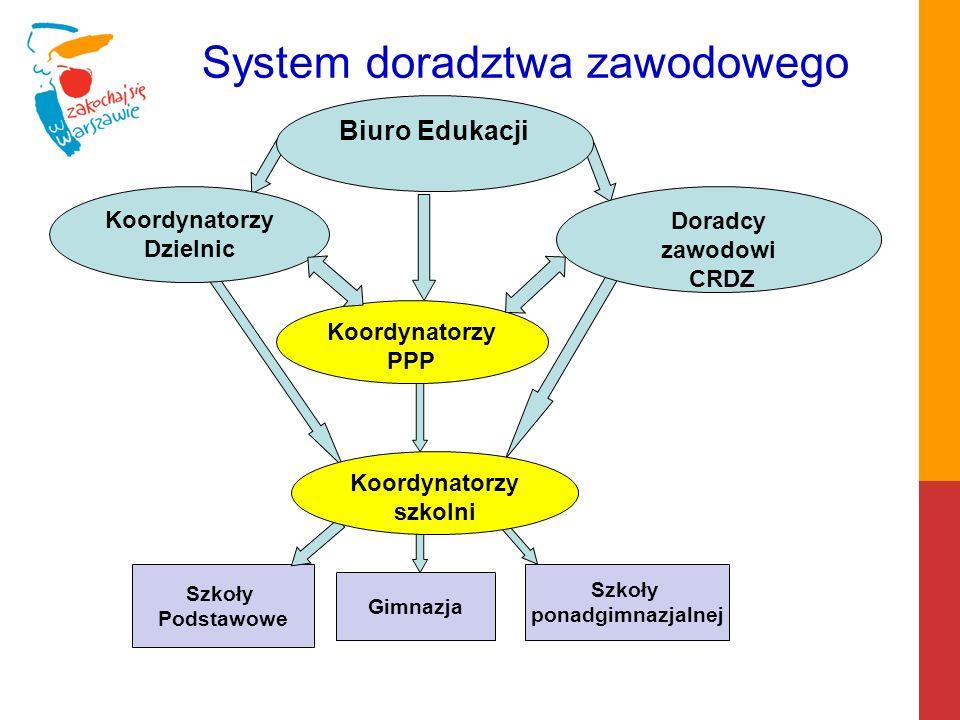 Biuro Edukacji Powołanie Zespołu ds.