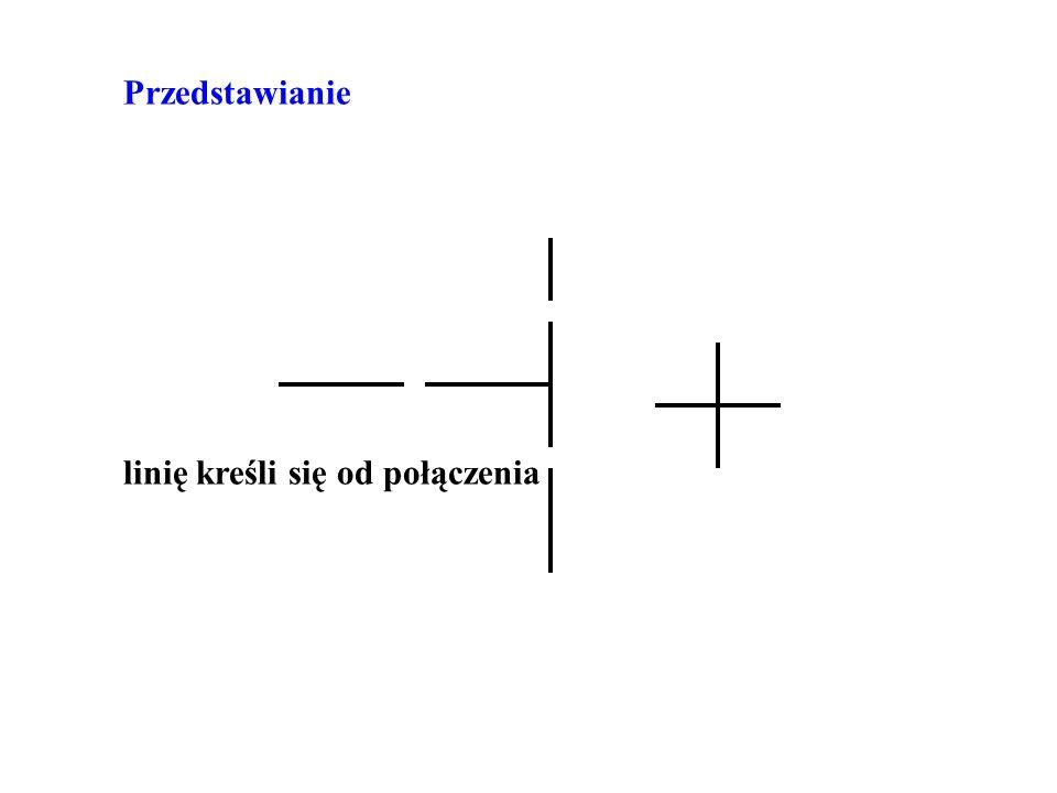 Przedstawianie linię kreśli się od połączenia