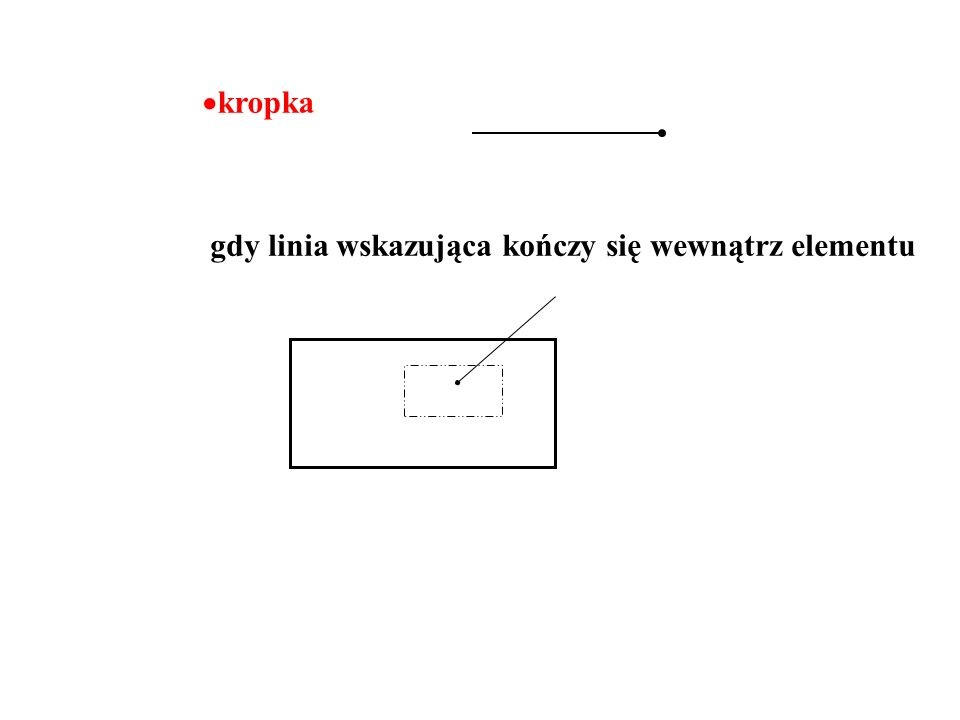 kropka gdy linia wskazująca kończy się wewnątrz elementu