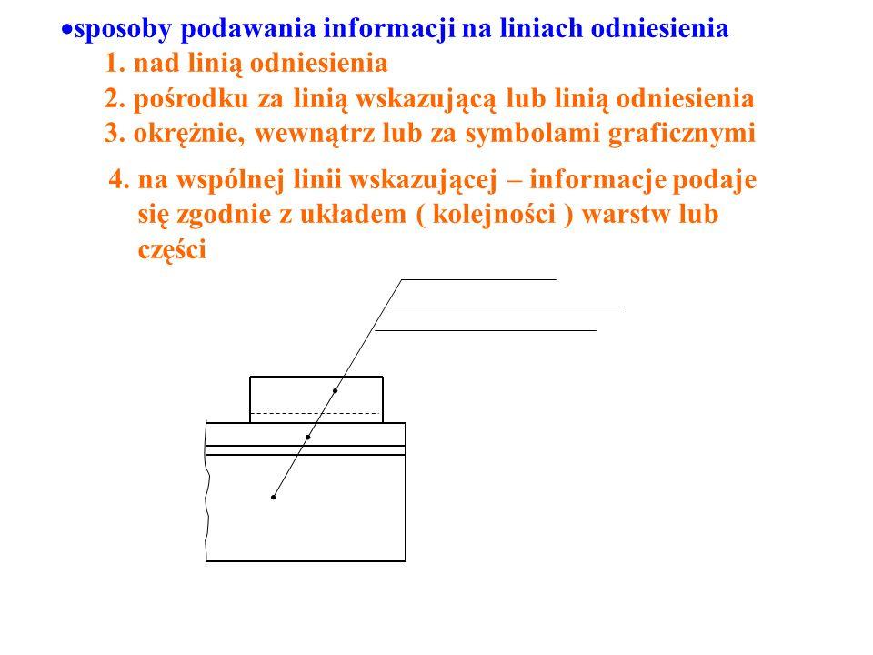 sposoby podawania informacji na liniach odniesienia 1.