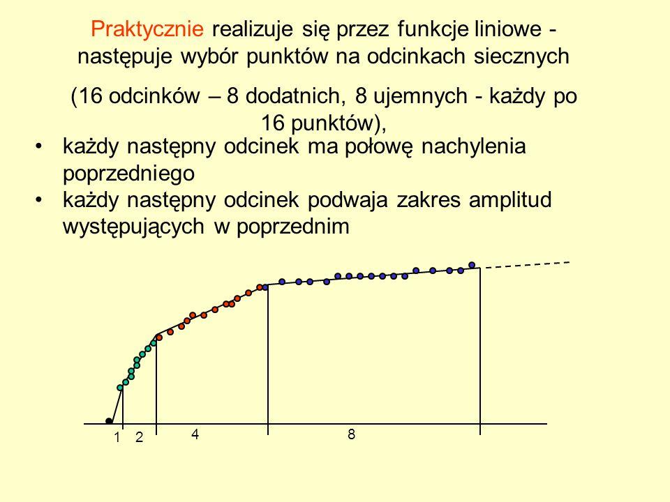 Praktycznie realizuje się przez funkcje liniowe - następuje wybór punktów na odcinkach siecznych (16 odcinków – 8 dodatnich, 8 ujemnych - każdy po 16 punktów), każdy następny odcinek ma połowę nachylenia poprzedniego każdy następny odcinek podwaja zakres amplitud występujących w poprzednim 12 48