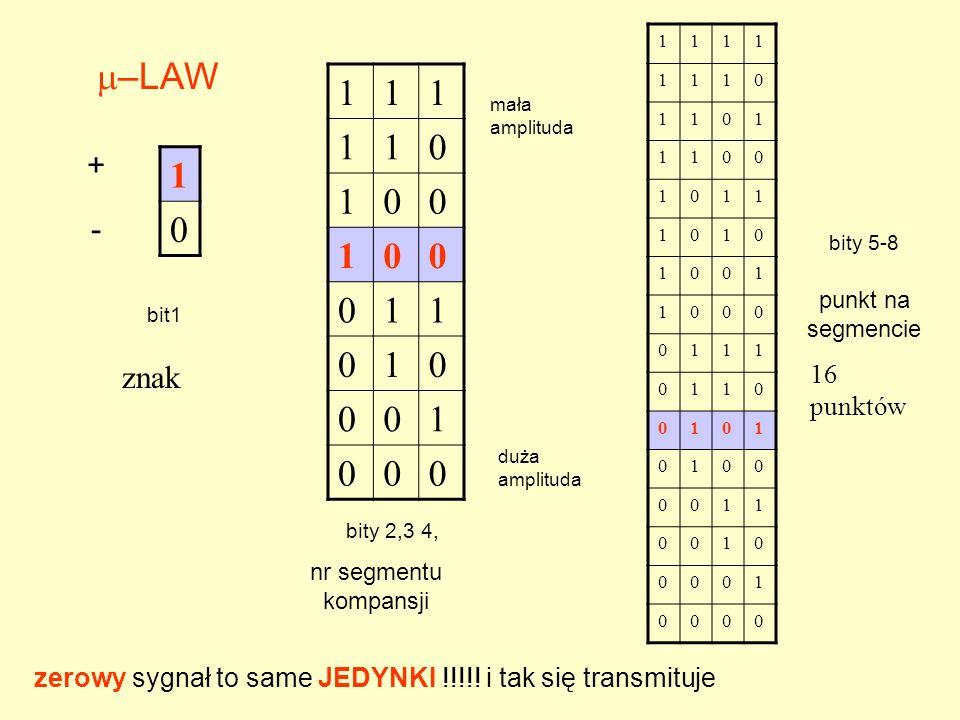 1 0 –LAW + - bit1 111 110 100 100 011 010 001 000 1111 1110 1101 1100 1011 1010 1001 1000 0111 0110 0101 0100 0011 0010 0001 0000 bity 2,3 4, nr segmentu kompansji bity 5-8 punkt na segmencie zerowy sygnał to same JEDYNKI !!!!.