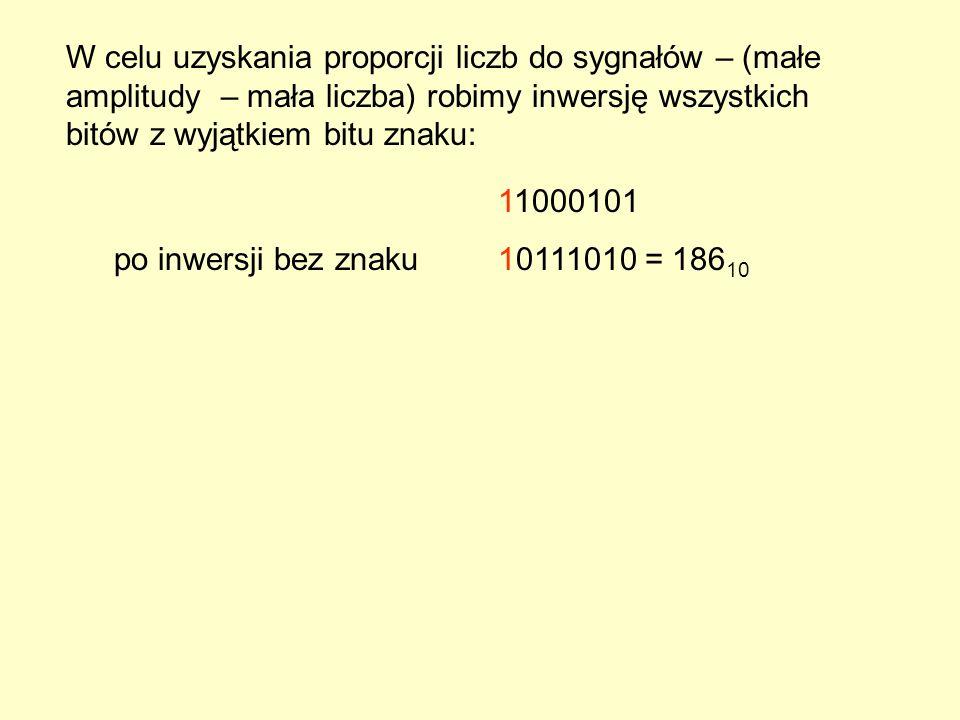 11000101 po inwersji bez znaku10111010 = 186 10 W celu uzyskania proporcji liczb do sygnałów – (małe amplitudy – mała liczba) robimy inwersję wszystkich bitów z wyjątkiem bitu znaku: