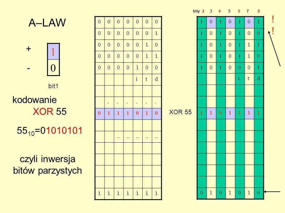 1 0 A–LAW + - bit1 0000000 0000001 0000010 0000011 0000100 itd......