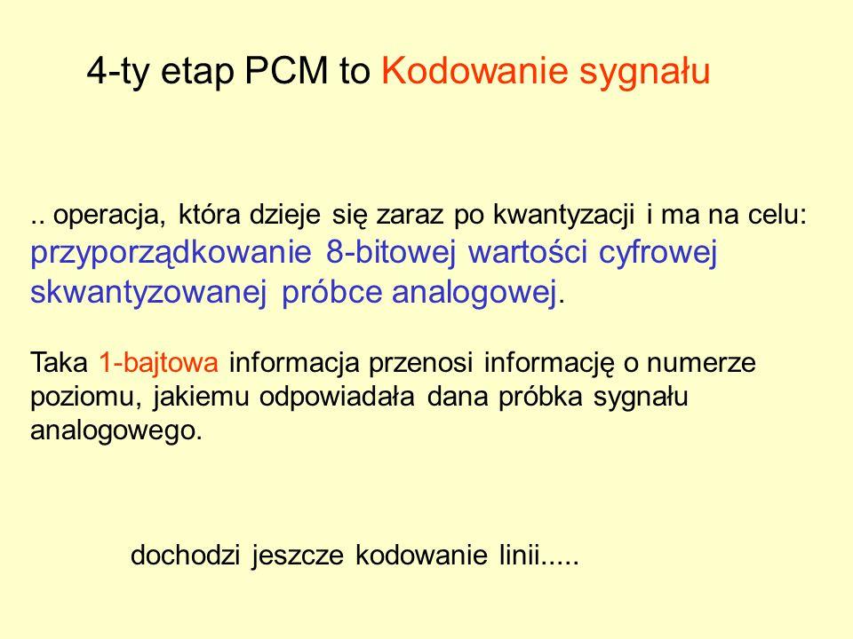 4-ty etap PCM to Kodowanie sygnału..