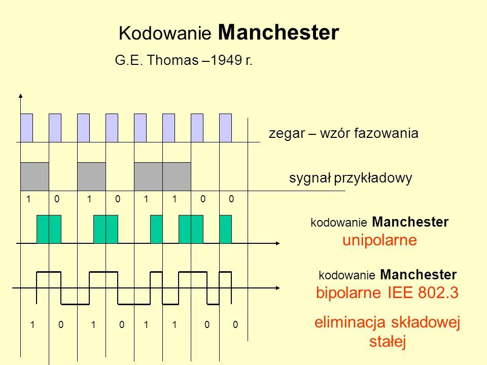 11110000 kodowanie Manchester unipolarne 11110000 zegar – wzór fazowania sygnał przykładowy kodowanie Manchester bipolarne IEE 802.3 eliminacja składowej stałej Kodowanie Manchester G.E.