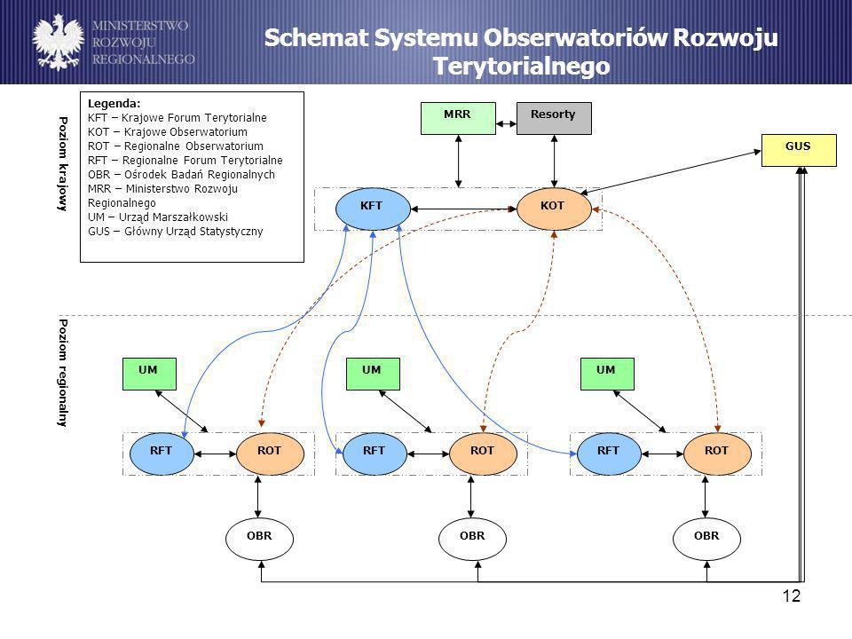 12 Schemat Systemu Obserwatoriów Rozwoju Terytorialnego KFT ROT OBR RFT GUS UM MRRResorty KOT ROT OBR RFTROT OBR RFT UM Poziom krajowy Poziom regional