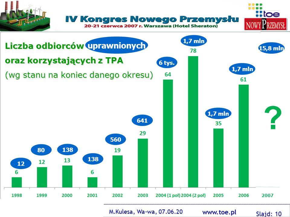 www.toe.pl ? M.Kulesa, Wa-wa, 07.06.20 Slajd: 10 Liczba odbiorców oraz korzystających z TPA (wg stanu na koniec danego okresu) 80 12 138 560 641 6 tys
