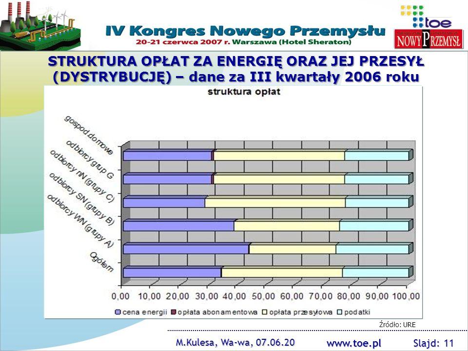 www.toe.pl M.Kulesa, Wa-wa, 07.06.20 Slajd: 11 Źródło: URE STRUKTURA OPŁAT ZA ENERGIĘ ORAZ JEJ PRZESYŁ (DYSTRYBUCJĘ) – dane za III kwartały 2006 roku