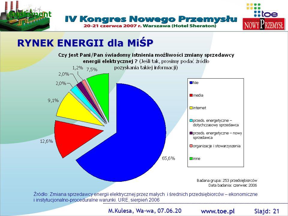 www.toe.pl M.Kulesa, Wa-wa, 07.06.20 Slajd: 21 Źródło: Zmiana sprzedawcy energii elektrycznej przez małych i średnich przedsiębiorców – ekonomiczne i