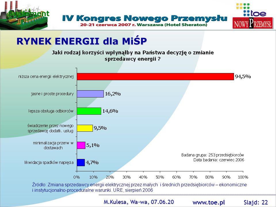 www.toe.pl M.Kulesa, Wa-wa, 07.06.20 Slajd: 22 Źródło: Zmiana sprzedawcy energii elektrycznej przez małych i średnich przedsiębiorców – ekonomiczne i