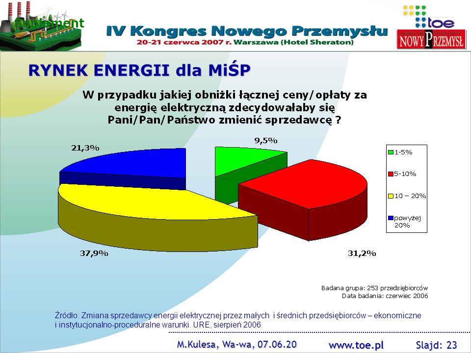 www.toe.pl M.Kulesa, Wa-wa, 07.06.20 Slajd: 23 Suplement RYNEK ENERGII dla MiŚP Źródło: Zmiana sprzedawcy energii elektrycznej przez małych i średnich