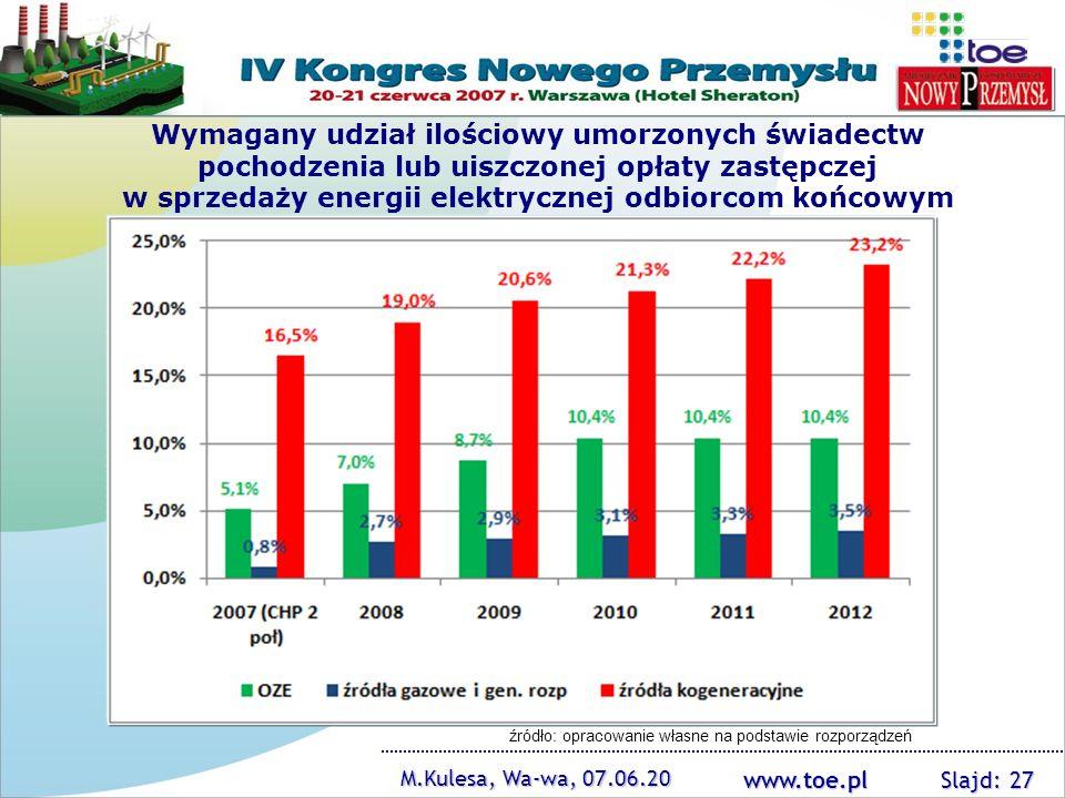 www.toe.pl M.Kulesa, Wa-wa, 07.06.20 Slajd: 27 Wymagany udział ilościowy umorzonych świadectw pochodzenia lub uiszczonej opłaty zastępczej w sprzedaży