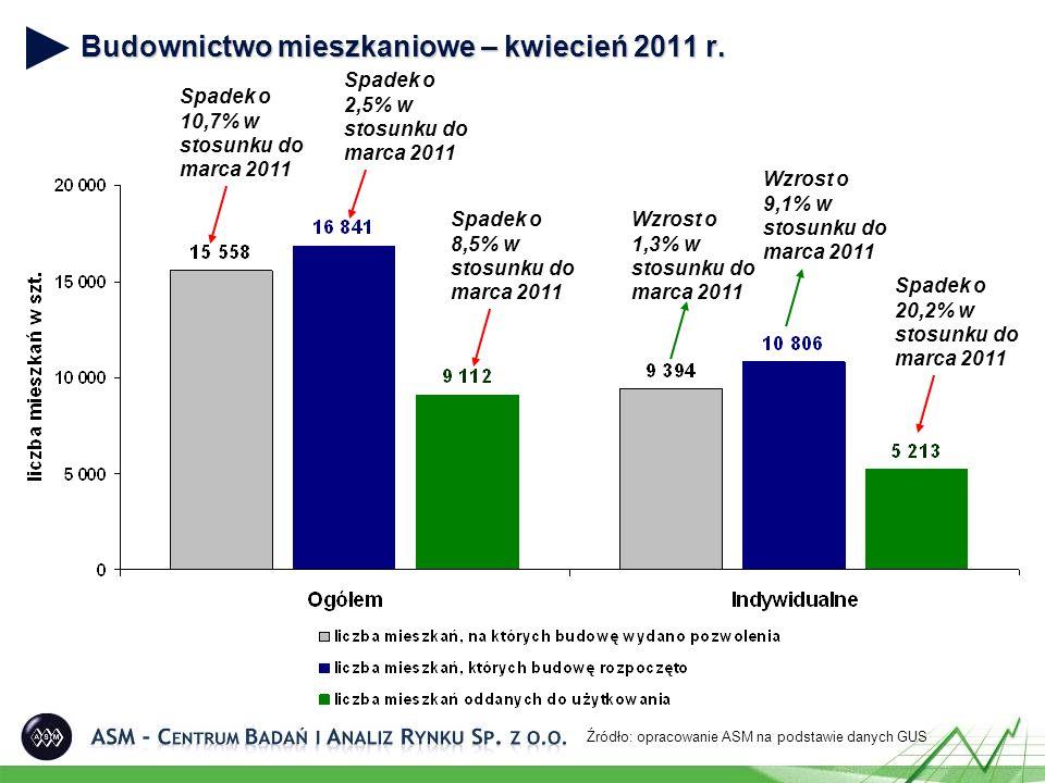 Mieszkania oddane do użytku wraz z powierzchnią miesięcznie w okresie styczeń 2009 – kwiecień 2011 Źródło: opracowanie ASM na podstawie danych GUS Średnia powierzchnia mieszkania oddanego do użytku w kwietniu 2011 wyniosła 110,8 m 2 i była o 5,3% niższa niż średnia wielkość mieszkania oddanego do użytku w poprzednim miesiącu i wyższa o 7,5% w porównaniu do średniej powierzchni z kwietnia ubiegłego roku.