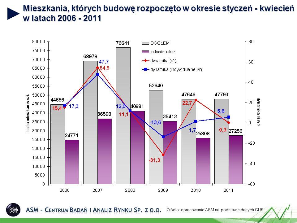Mieszkania, których budowę rozpoczęto w okresie styczeń - kwiecień w latach 2006 - 2011 Źródło: opracowanie ASM na podstawie danych GUS