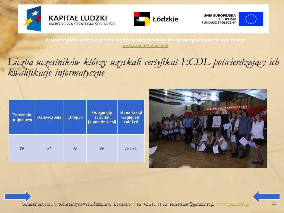Projekt współfinansowany przez Unię Europejską w ramach Europejskiego Funduszu Społecznego www.iwsp.gimkonst.pl www.iwsp.gimkonst.pl Gimnazjum Nr 1 w Konstantynowie Łódzkim ul.