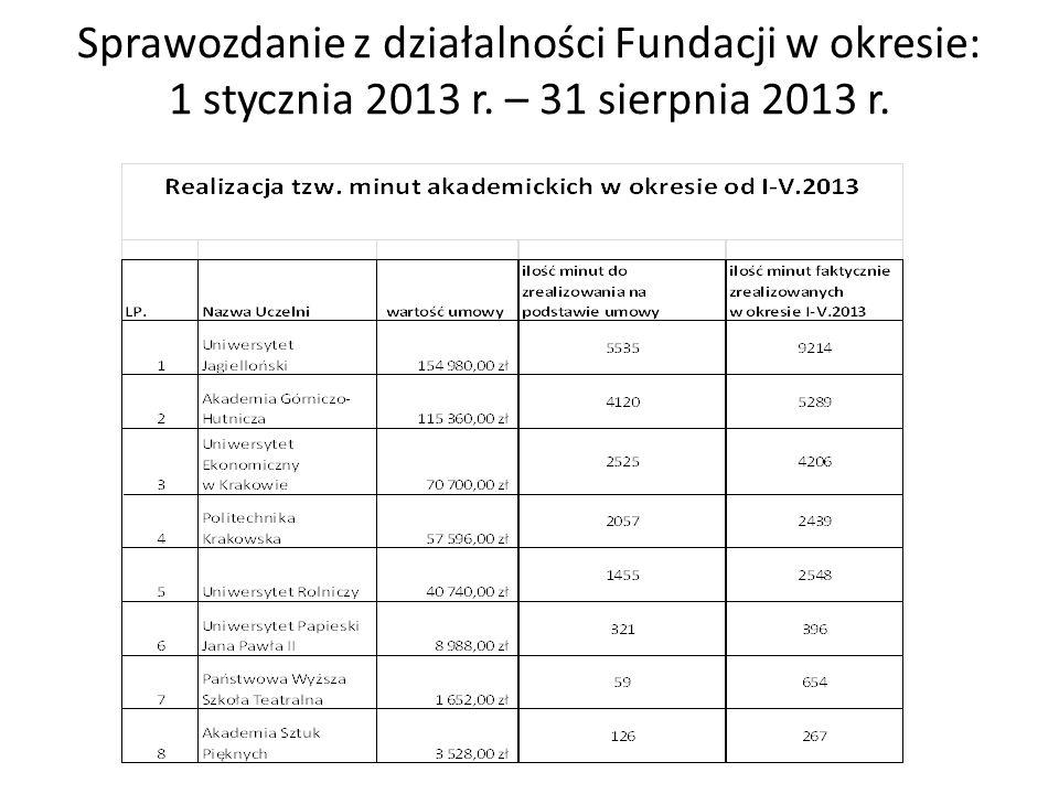 Sprawozdanie z działalności Fundacji w okresie: 1 stycznia 2013 r. – 31 sierpnia 2013 r.