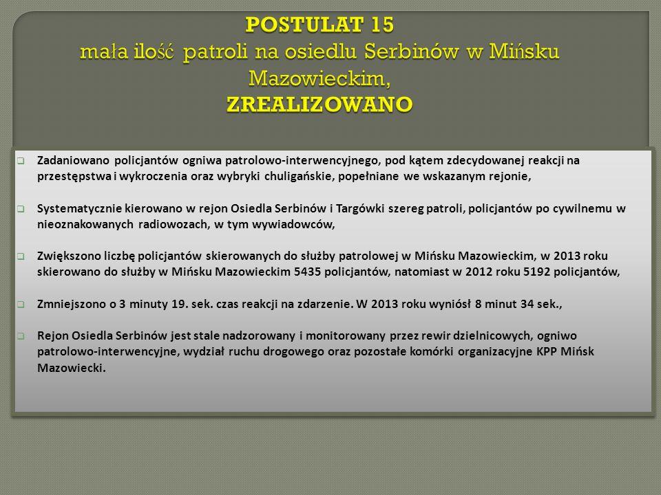 Zadaniowano policjantów ogniwa patrolowo-interwencyjnego, pod kątem zdecydowanej reakcji na przestępstwa i wykroczenia oraz wybryki chuligańskie, popełniane we wskazanym rejonie, Systematycznie kierowano w rejon Osiedla Serbinów i Targówki szereg patroli, policjantów po cywilnemu w nieoznakowanych radiowozach, w tym wywiadowców, Zwiększono liczbę policjantów skierowanych do służby patrolowej w Mińsku Mazowieckim, w 2013 roku skierowano do służby w Mińsku Mazowieckim 5435 policjantów, natomiast w 2012 roku 5192 policjantów, Zmniejszono o 3 minuty 19.